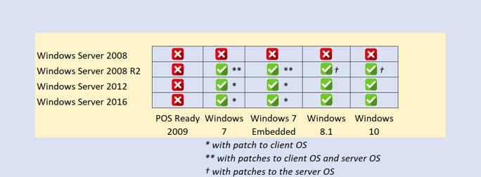 Windows Compatibility Matrix